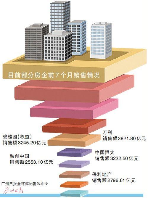 """房企或选择""""促销+转让项目""""回笼资金 缓解资金压力"""