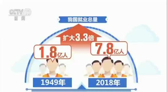 中国、就業者数が70年で1.8億人から3.3倍の7.8億人に増加