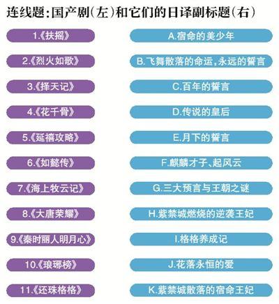 为何国产剧日文译名如此夸张?源于命名习惯