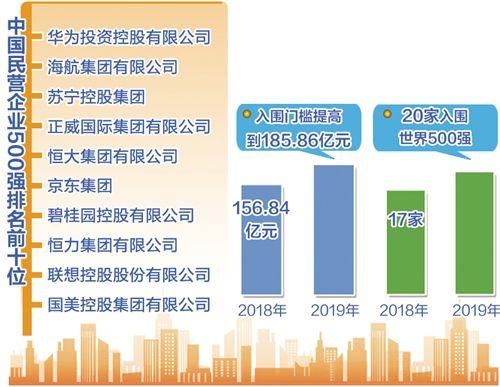 2019中国民营企业500强榜单发布,华为、海航、苏宁位居前三