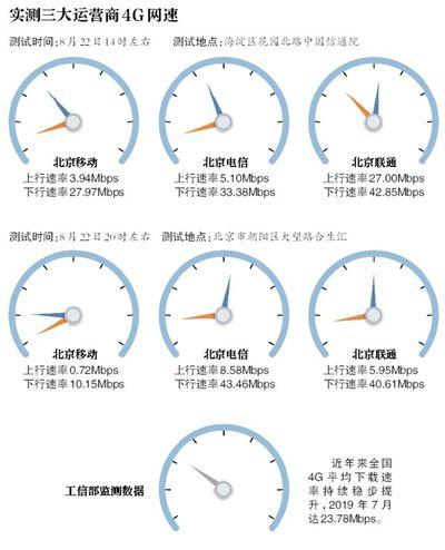 记者实测4G网速 不同时间地点4G网速存在差距