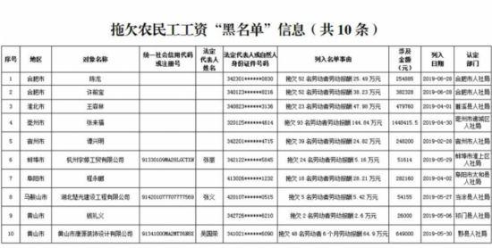 安徽公布第二批拖欠劳动报酬农民工工资案(名单)