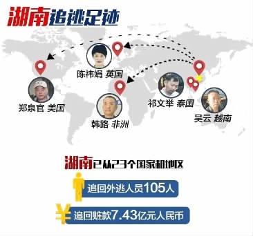 湖南5年追逃105人追赃7.43亿元