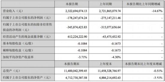 海马汽车发布半年报 亏损1.78亿