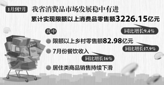 安徽:前7个月限上消费品零售额增长9.4%
