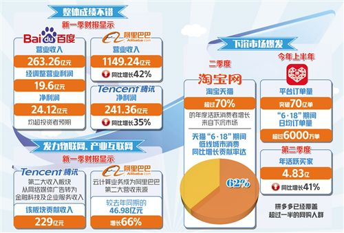 多家互联网巨头业绩超预期 小米盈利能力恢复至历史高位_骄阳网