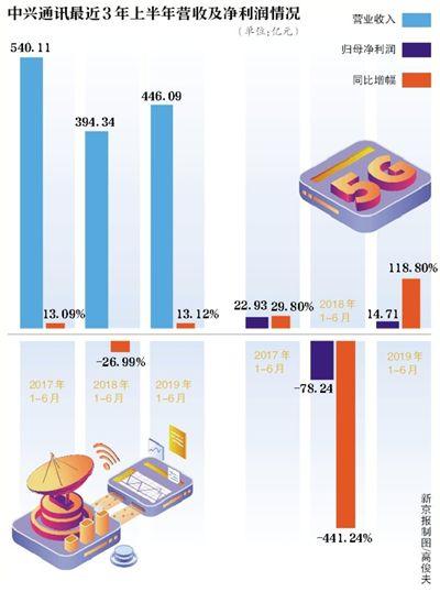 中兴通讯上半年净利14.71亿