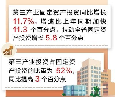 河北:第三产业成拉动投资增长主动力 同比增长11.7%