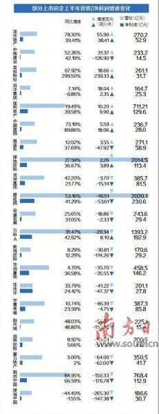 规模房企中期业绩喜忧参半  销售增幅趋缓