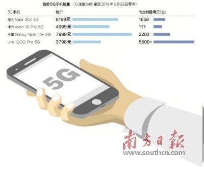 首批5G手机销量出炉华为、vivo表现亮眼