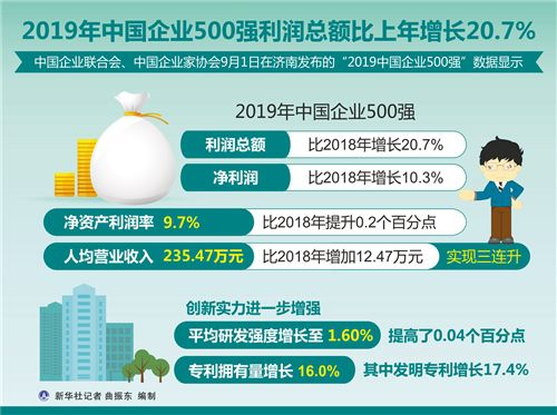 2019knoe娱乐企业500强新鲜出炉! 中石化、中石天、国家电网位列前三