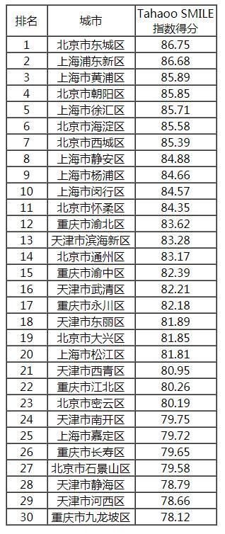 2019大学排行50强_2018 2019中国新型智慧城市建设与发展综合影响力评估结