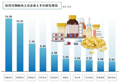 44家A股上市醫藥企業研發投入超1億元