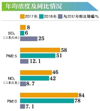 北京8月份PM2.5月均浓度首次低于30微克 为23微克/立方米