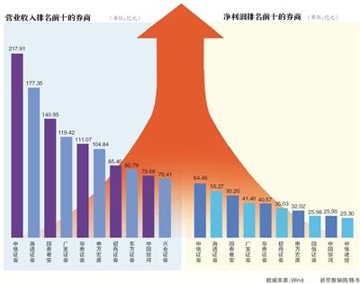 14家券商歸母凈利潤均超過10億元 僅一家華林墊底