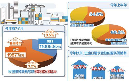 出口同比增长9.5% 我国服务贸易逆差继续收窄