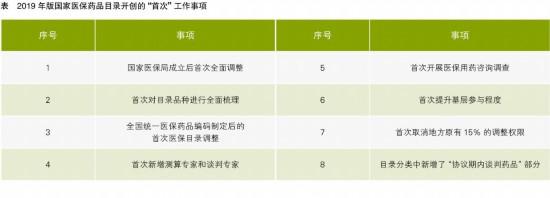 2019年版国家医保药品目录数据观察及影响预判(下)