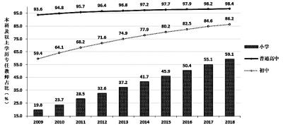 中小学专任教师拥有本科及以上学历的比例呈逐年上升趋势