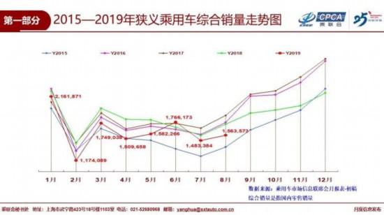 8月全国乘用车市场零售156.4万辆 SUV市场零售同比下滑1.8%