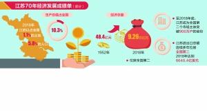 江苏晒70年经济发展成绩单 经济总量全国第二