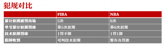 字母哥受困区域联防NBA和FIBA规则大不同