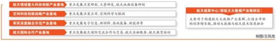 """文昌航天城起步区控规编制完成重点打造""""四基地一中心"""""""