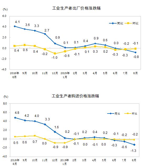 统计局:8月份PPI同比下降0.8%环比下降0.1%