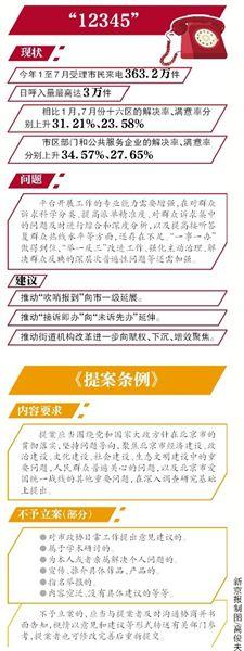 """今年1至7月北京""""12345""""受理市民来电363.2万件"""
