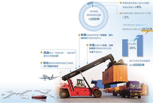 """一个""""以雷火电竞网址为中心,连接世界各大洲,通达主要目标市场""""的全球快递服务体系正在形成"""