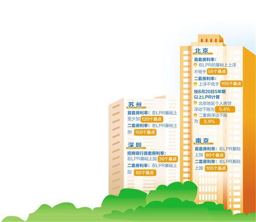 """""""新版""""房贷利率将总体保持平稳 利率调整因城施策"""