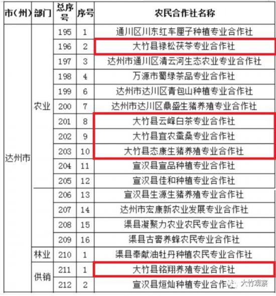 大竹5个农民合作社被评为第十一