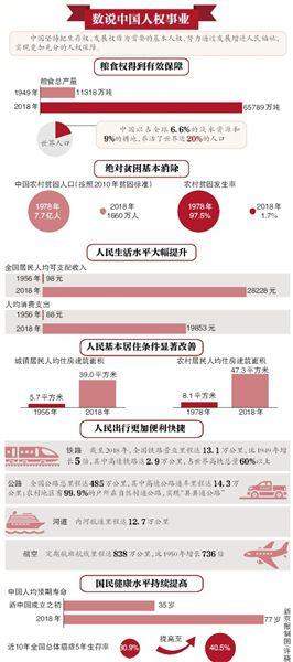 国新办发表新中国人权事业发展70年白皮书 中国对全球减贫贡献率超70%
