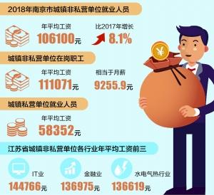 2018年南京城镇非私营单位就业人员平均年薪超10万