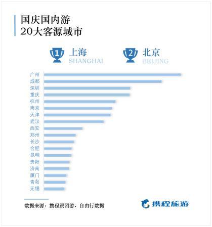 ���c旅游消�M�~�纬�t:天津居民���扔蜗��M力全��第五人均3225元