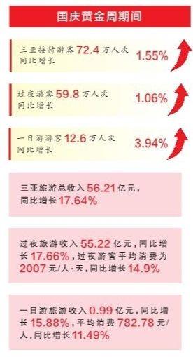 国庆黄金周三亚旅游总收入56.21亿元
