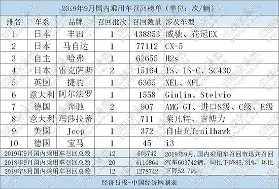 9月召回60.4万辆 高田祸及丰田、马自达陷熄火门