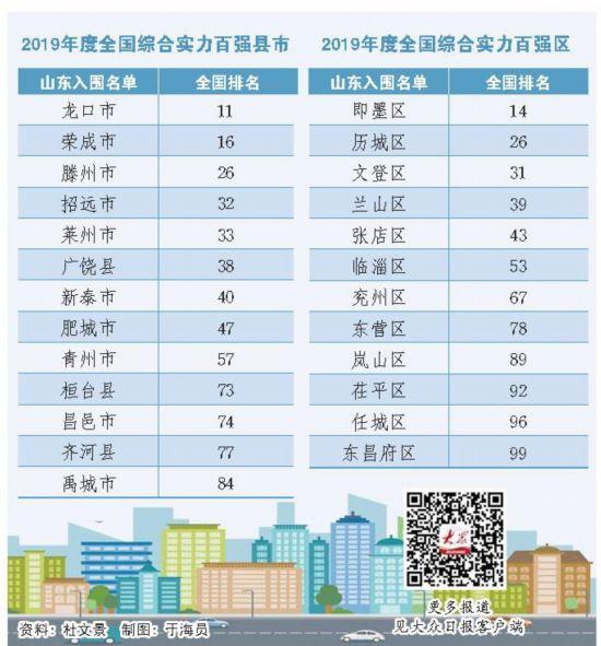 2019年中国中小城市高质量发展指数发布全国百强县市山东占13席