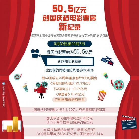 (图表)[国庆节・盘点]50.5亿元创国庆档电影票房新纪录