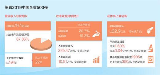 2019中国企业500强榜单宣布中国大企业挺进世界一流