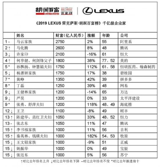 2019胡润百富榜揭晓:马云家族再夺榜一!山东共有73人或家族上榜