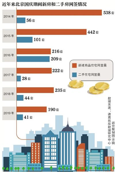 国庆北京新房网签量走低 多个楼盘推降价促销活动
