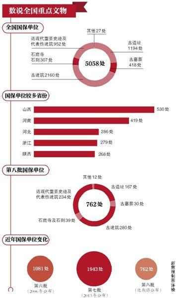 <b>全国重点文物保护单位将新增762处 近现代文物占3成 北京站入选</b>