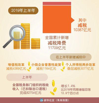 人民日报调研增值税改革:政策红包真金白银