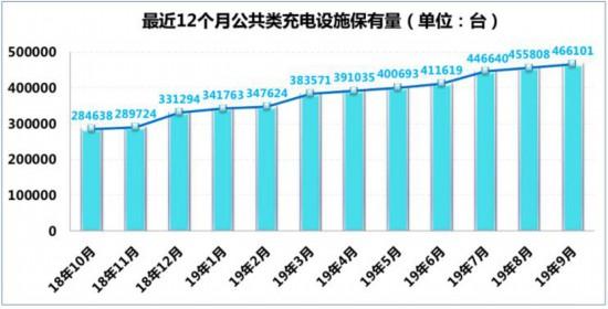 截至9月全国充电桩保有量达111.5万台