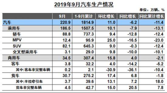 9月商用车:重卡、轻卡、微卡、轻客销量同比增长