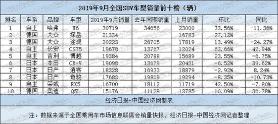 """9月SUV现微增:自主""""家族""""作战 大众双车强势"""