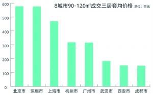理想居室调查:北京近五成为两居室 实现理想有多难?