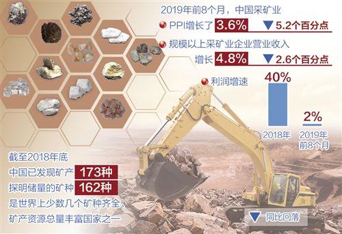 矿业企业经营难度上升 国内矿业积极转型