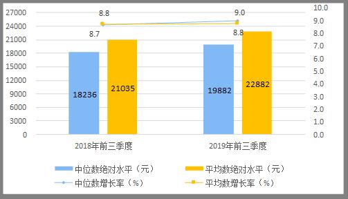 人均年可支配收入_居民可支配收入图