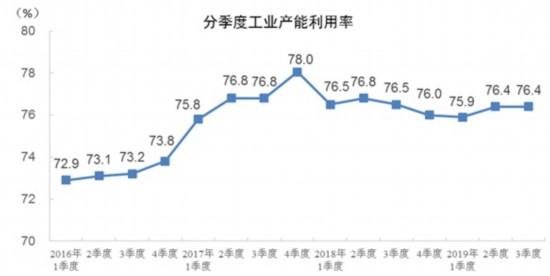 统计局:2019年前三季度全国工业产能利用率为76.4%